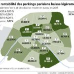 Rentabilité parkings Paris